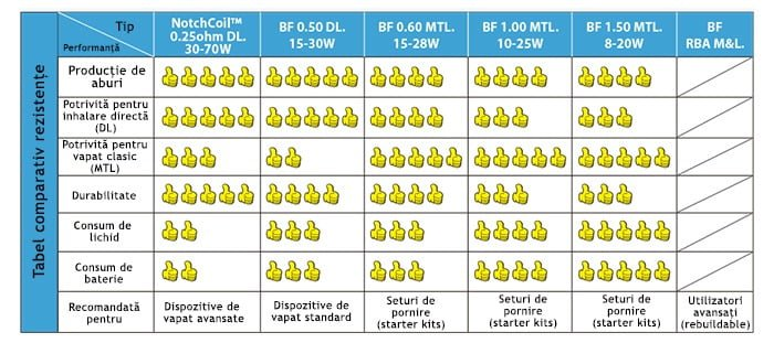 tabel_rezistente_BF